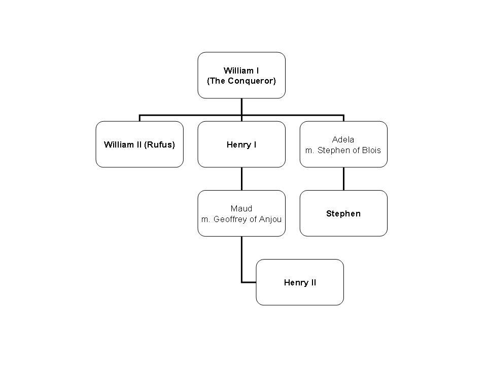 Family Tree Essay